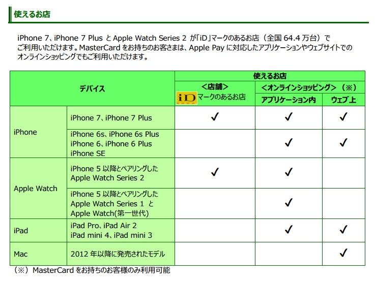 三井住友カード Apple Pay への対応