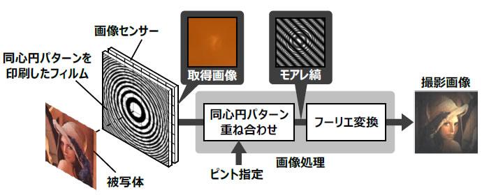 日立レンズレスカメラ技術の撮影原理