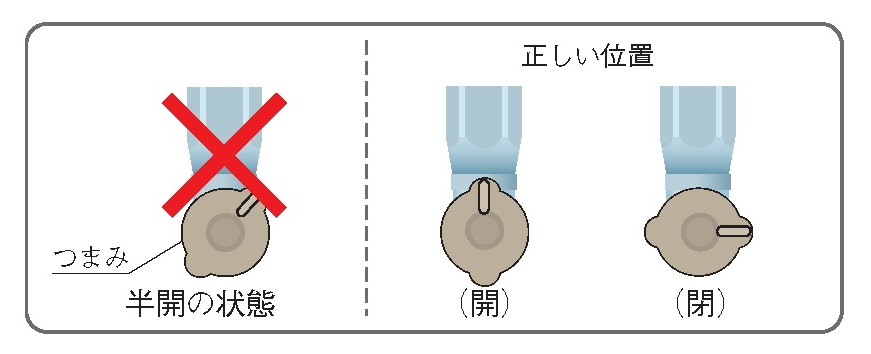 ガス栓のつまみの位置