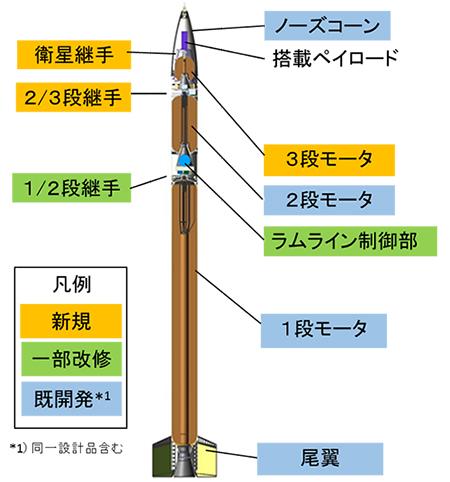 SS-520 4号機
