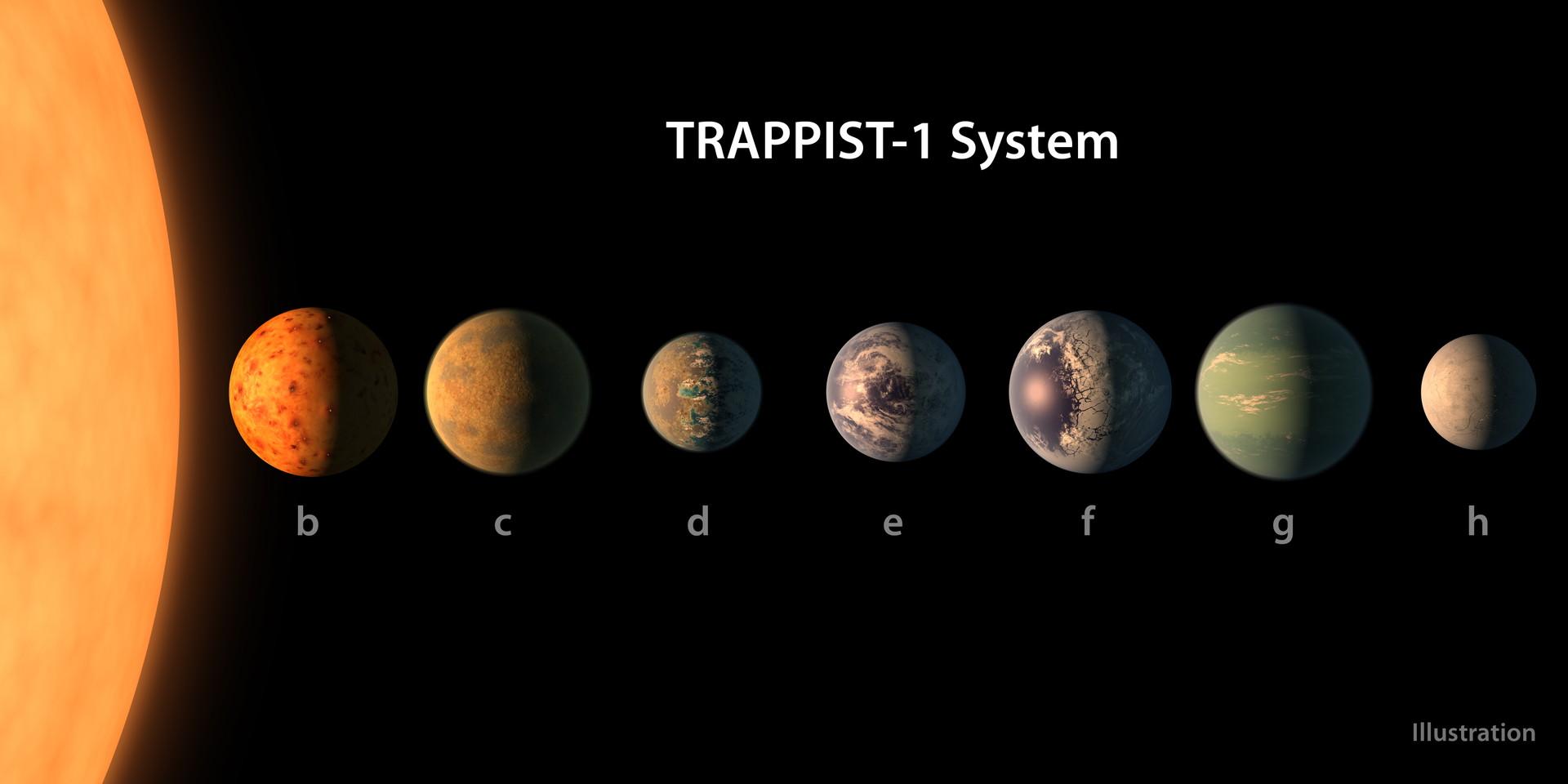 TRAPPIST-1と7つの惑星