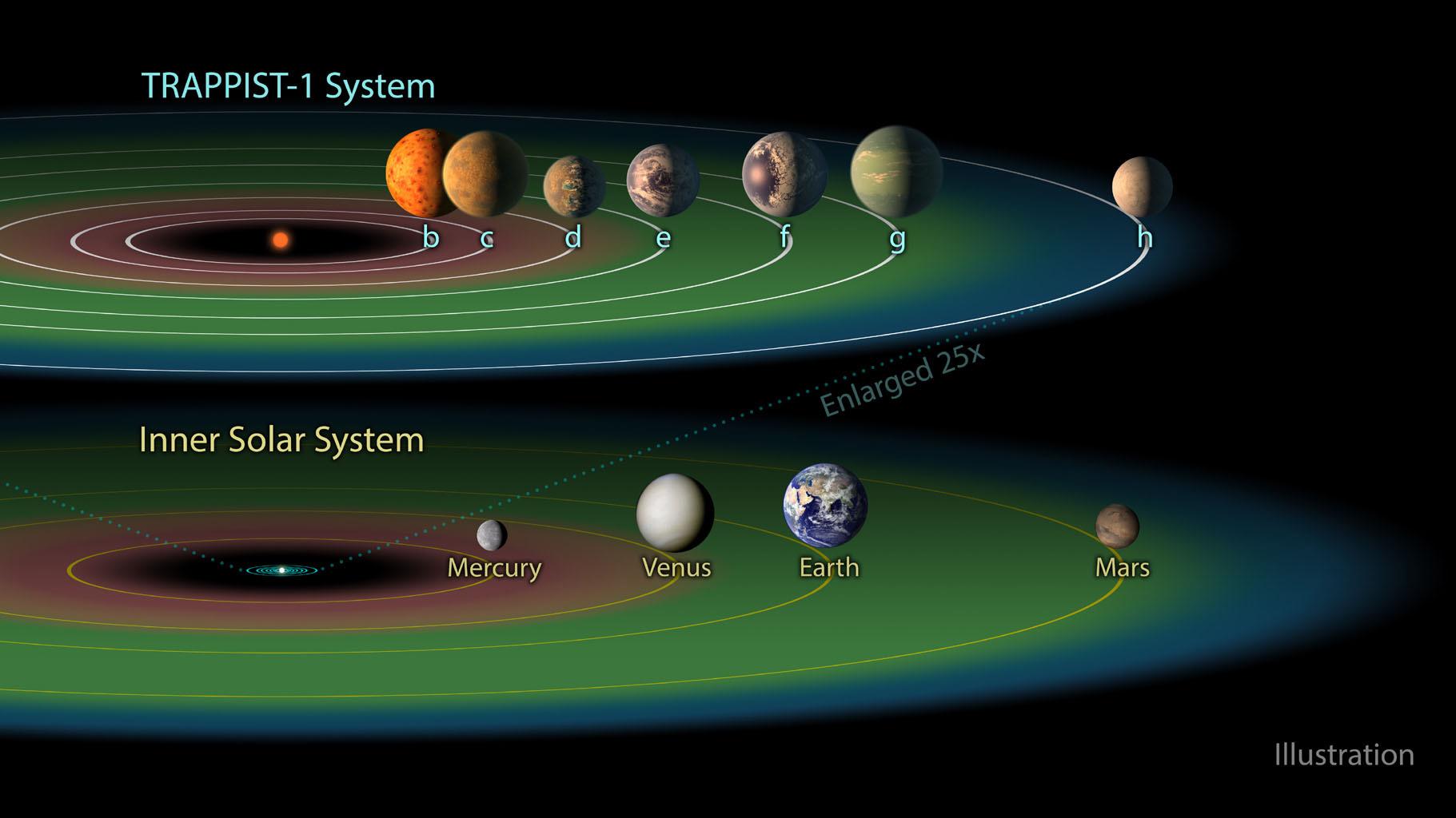 TRAPPIST-1系と太陽系の比較