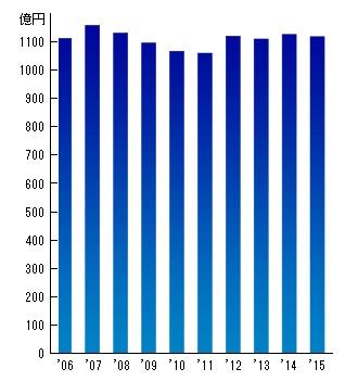 使用料徴収額の推移