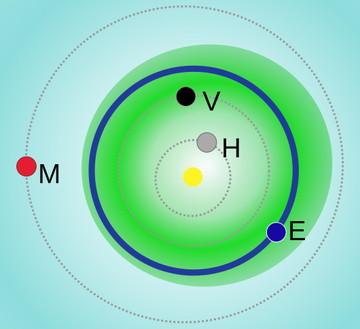 アポロ群の軌道