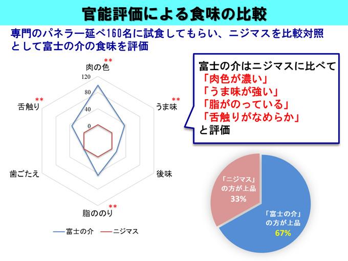 官能評価による食味の比較(山梨県の新たなブランド魚「富士の介」について)